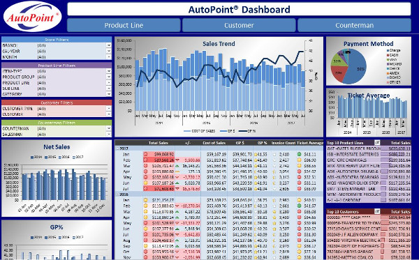 AutoPoint Dashboard